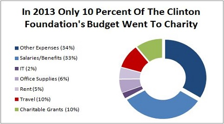 Clinton-Foundation-2013-Breakdown