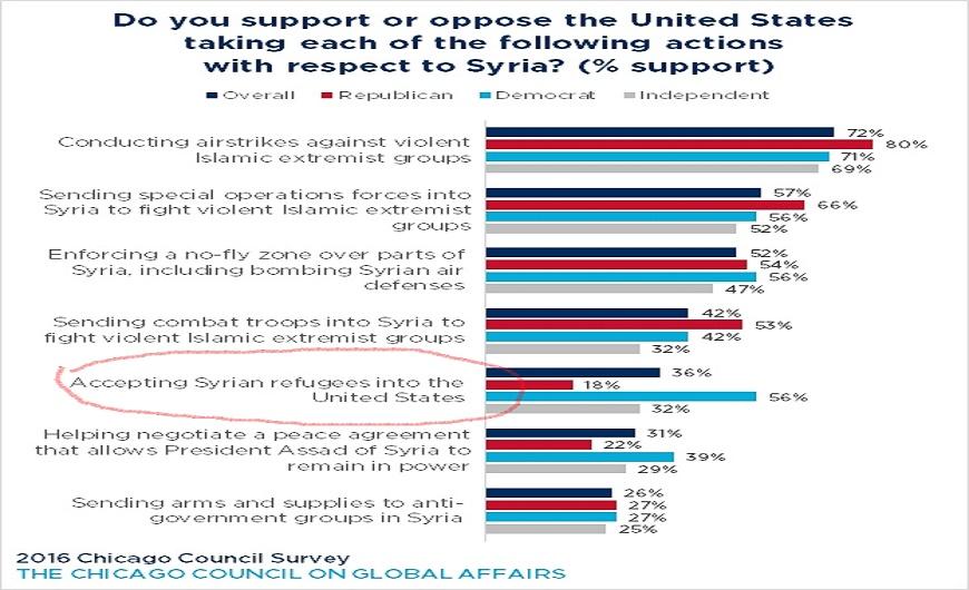 chart_survey-us-syria-actions_v2_624x672