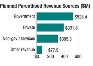 Planned Parenthood's Financial Sources
