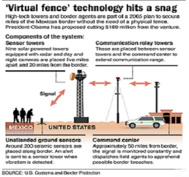 """DHS Secretary Napolitano canceled the """"virtual"""" border wall project after wasting about $1 billion."""